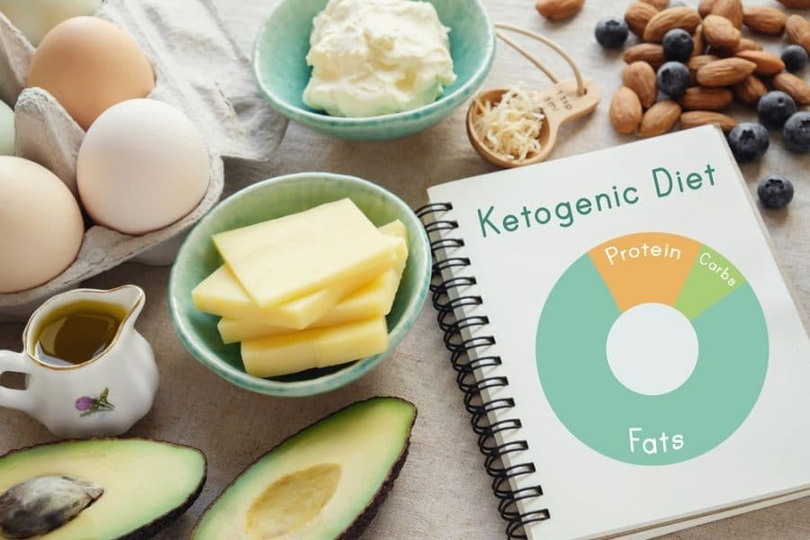 Keto Calculator - Calculate Your Macros for Ketosis-